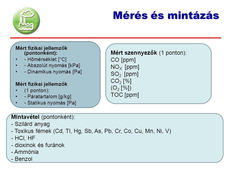 Mérés és mintázás Mért szennyezők (1 ponton): CO [ppm] NOX [ppm]